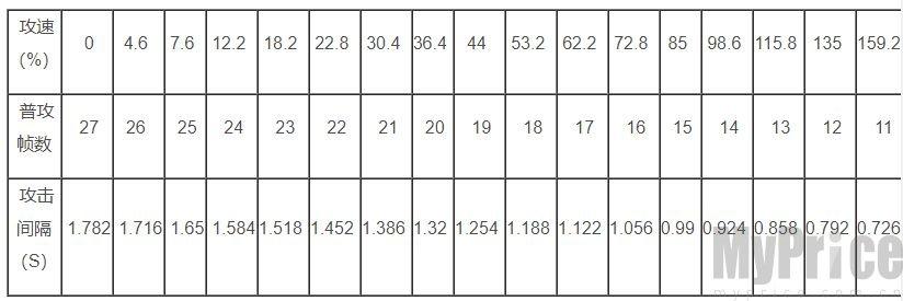 王者荣耀艾琳攻速阈数值介绍 艾琳攻速阈值表分享